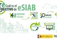 El Ministerio de Agricultura actualiza la herramienta eSIAB de autoevaluación de la sostenibilidad de las industrias alimentarias
